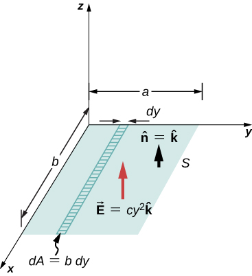 A rectangle labeled S is shown in the xy plane. Its side along y axis is of length a and that along the x axis measures b. A strip is marked on the rectangle, with its length parallel to x axis. Its length is b and its breadth is dy. Its area is labeled dA equal to b dy. Two arrows are shown perpendicular to S, n hat equal to k hat and vector E equal to cy squared k hat. These point in the positive z direction.