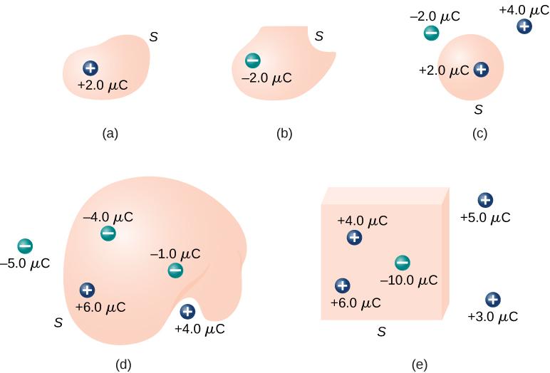 Figures a through d show irregular shapes and figure e shows a cube. Figure a has a charge inside the shape labeled plus 2.0 mu C. Figure b has a charge inside the shape labeled minus 2.0 mu C. Figure c has a charge inside the shape labeled plus 2.0 mu C and two charges outside labeled plus 4 mu C and minus 2.0 mu C. Figure d has three charges inside the shape labeled minus 1.0 mu C, minus 4.0 mu C and plus 6.0 mu C and two charges outside the shape labeled minus 5.0 mu C and plus 4.0 mu C. Figure e has three charges inside labeled plus 4.0 mu C, plus 6.0 mu C and minus 10.0 mu C and two charges outside the cube labeled plus 5.0 mu C and 3.0 mu C.