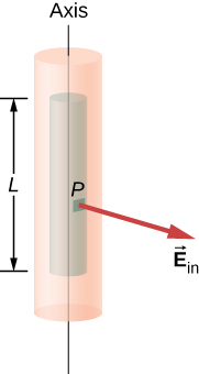 Two cylinders sharing the same axis are shown. The inner one has length L, which is smaller than the outer cylinder's length. An arrow labeled E subscript in originates from a point P on the inner cylinder and points outward, perpendicular to the axis.