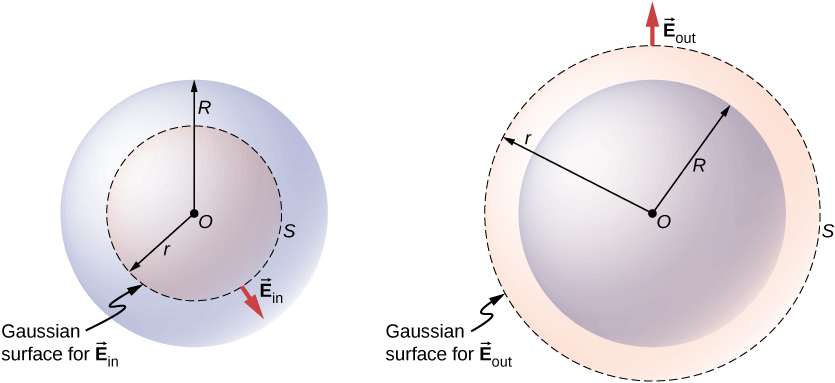 Figure a shows a dotted circle S with center O and radius r, and a larger concentric circle with radius R. A small arrow points outward from S. This is labeled vector E subscript in. S is labeled Gaussian surface for vector E subscript in. Figure b shows a dotted circle S with center O and radius r, and a smaller concentric circle with radius R. A small arrow points outward from S. This is labeled vector E subscript out. S is labeled Gaussian surface for E vector subscript out.