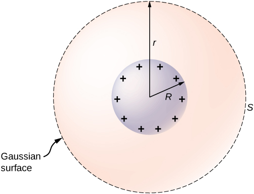 Two concentric circles are shown. The smaller one, with radius R, has plus signs around the inside of it. The bigger one, with radius r is shown with a dotted line and labeled S, Gaussian surface.