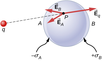 Figure shows a sphere and a charge q some distance away from it. The side of the sphere facing q is labeled A and the opposite side is labeled B. The inner surfaces of the sphere on sides A and B are labeled minus sigma A and plus sigma B respectively. A point P is on the sphere. Two arrows originate from P. They are labeled vector E subscript A and vector E subscript B. A dotted line bisects the angle formed by the two and connects P to q. A third arrow originates from P and points in the direction opposite to q. This is labeled vector E subscript q.