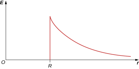 A graph of E versus r is shown. The curve rises up in a vertical line from a point R on the x axis. It then drops gradually and evens out just above the x axis.