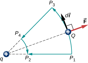 The figure shows two positive charges, q and Q and the repelling force on Q. There are four points P subscript 1, P subscript 2, P subscript 3 and P subscript 4 where P subscript 1 P subscript 3 and P subscript 2 P subscript 4 form two concentric segments centered at q. The force on Q is perpendicular to direction of displacement when Q moves from P subscript 1 to P subscript 3 or P subscript 3 to P subscript 2.