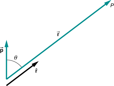 The figure shows two vectors r and p with an angle theta between them.