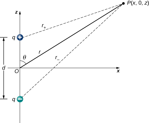 The figure shows an electric dipole located on the z axis with center at the origin. Point P, located at (x, 0, z) is distance r away from the origin.