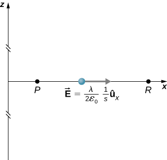The figure shows an infinite line charge on the z-axis. Points P and R are located on the x-axis.