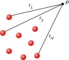 The figure shows N charges located at different distances from a fixed point P.