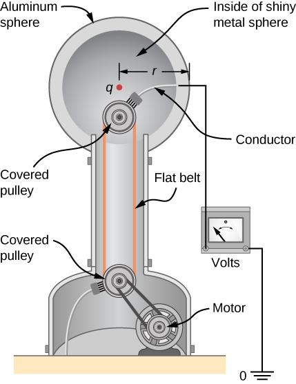 The figure shows the parts of Van de Graaff generator.