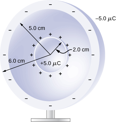 The figure shows two concentric spheres. The inner sphere has radius 2.0cm and charge 5.0µC. The outer sphere is a shell with inner radius 5.0cm and outer radius 6.0cm and charge -5.0µC.