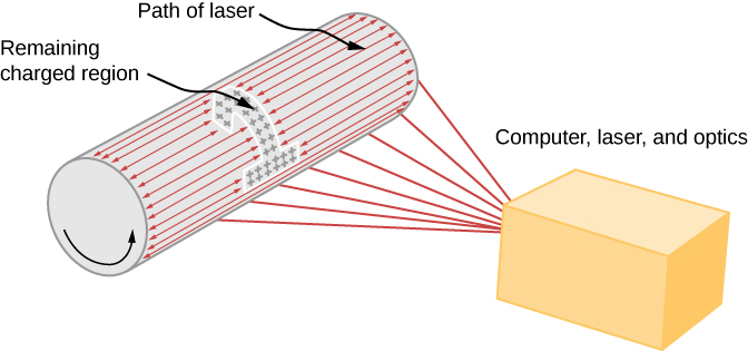 The figure illustrates the laser printing process, showing the drum, path of laser, remaining charged region and computer, laser and optics.