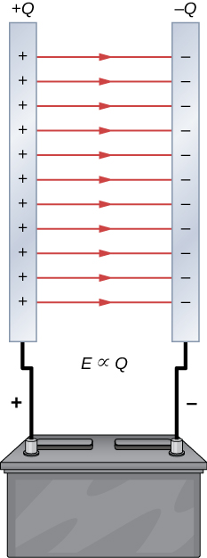 Two parallel plates are connected to a battery. The plate connected to the positive terminal has positive charges on it marked by the plus sign. Similarly, the other plate has minus signs on it. Arrows are shown between the plates, from the positive plate to the negative one. The space between the plates has the formula E proportional to Q.