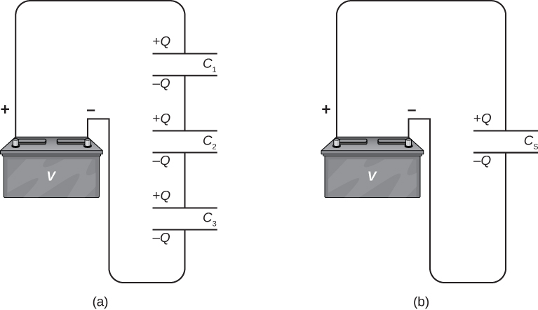Figure a shows capacitors C1, C2 and C3 in series, connected to a battery. Figure b shows capacitor Cs connected to the battery.