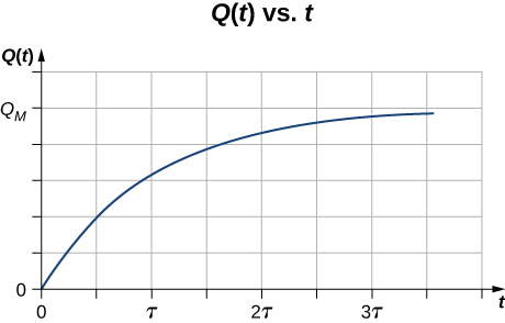 Picture is a graph of charge Q plotted versus time. When time is zero, charge is zero. Charge increases with time approaching maximum.