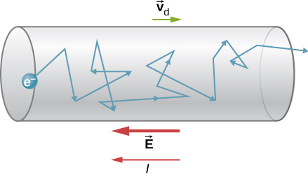 Picture is a schematic drawing of a collision path of an electron that moves with the velocity vd from left to right through the wire.