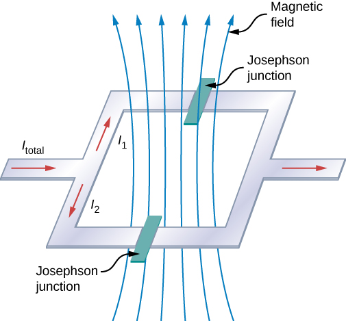 Picture shows the schematics of a SQUID. Current enters a loop and split into two pathways. Two Josephson junctions are placed on the opposite sides of loop. Magnetic field goes through the loop perpendicularly to the current flowing through it.