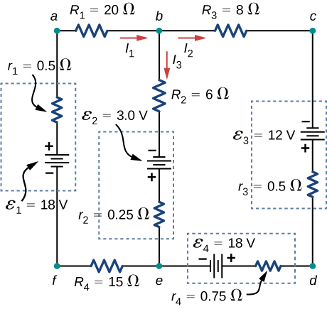 The circuit has three vertical branches. From left to right, first branch has voltage source ε subscript 1 of 18 V and internal resistance 0.5 Ω with positive terminal upward. The second branch has resistor R subscript 2 of 6 Ω with downward current I subscript 3 and voltage source ε subscript 2 of 3 V and internal resistance 0.25 Ω with positive terminal downward. The third branch has voltage source ε subscript 3 of 12 V and internal resistance 0.5 Ω with positive terminal downward. The first and second branch are connected at the top through resistor R subscript 1 of 20 Ω with right current I subscript 1 and bottom through resistor R subscript 4 of 15 Ω. The second and third branch are connected at the top through resistor R subscript 3 of 8 Ω with right current I subscript 2 and bottom through voltage source ε subscript 4 of 18 V with right positive terminal and internal resistance 0.75 Ω.