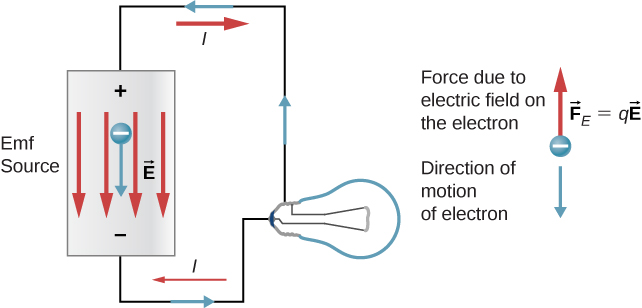 The figure shows a circuit with an emf source connected to a bulb. The electron flows from positive to negative terminal inside the source and the force on the electron is opposite to the direction of motion.