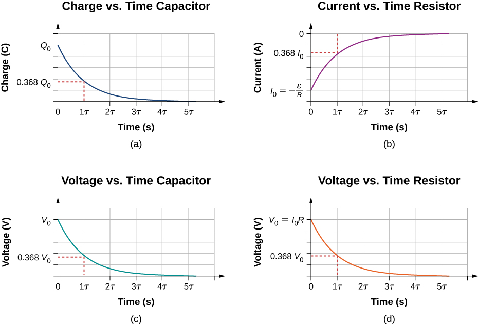 The figure shows four graphs of capacitor discharging, with time on the x-axis. Parts a shows charge of the capacitor on the y-axis, the value decreases from Q subscript 0 to 0 and is equal to 0.368 Q subscript 0 after 1 τ. Parts b shows current of the resistor on the y-axis, the value increases from I subscript 0 to 0 and is equal to 0.368 I subscript 0 after 1 τ. Parts c shows voltage of the capacitor on the y-axis, the value decreases from V subscript 0 to 0 and is equal to 0.368 V subscript 0 after 1 τ. Parts d shows voltage of the resistor on the y-axis, the value decreases from V subscript 0 to 0 and is equal to 0.368 V subscript 0 after 1 τ.
