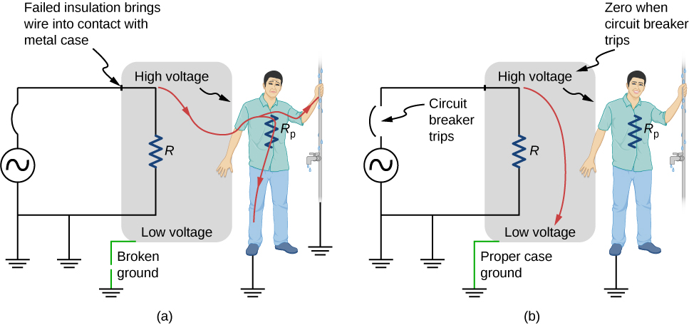 Part a shows a person receiving shock as the ground connection is broken. Part b shows a diagram similar to part a but with proper ground connection so that the person does not receive a shock.