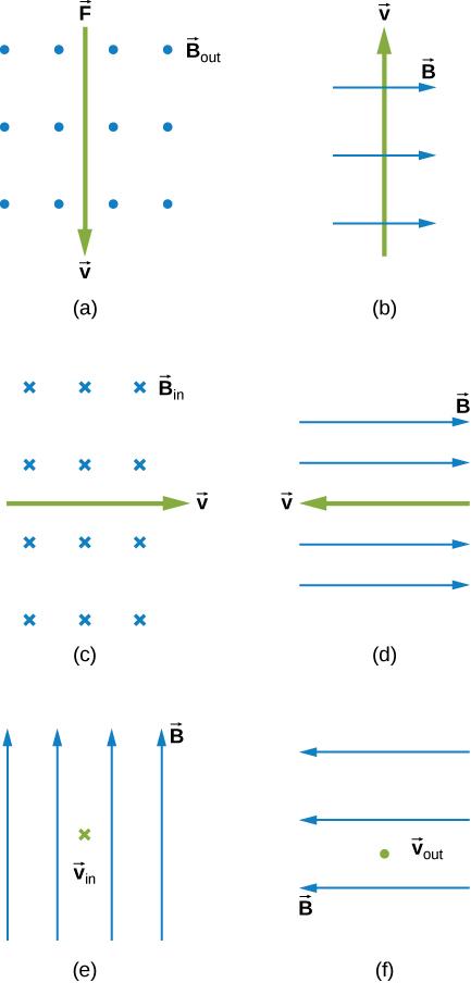 Case a: B is out of the page, v is down. Case b: B is to the right, v is up. Case c: B is in, v is to the right. Case d: B is to the right, v is to the left. Case e: B is up, v is into the page. Case f: B is to the left, v is out of the page.