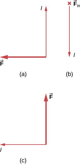 Case a: I is up, F is to the left. Case b: I is down, F is into the page. Case c: I is to the left, F is up.