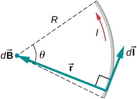 This figure shows a piece of wire in the shape of a circular arc with radius R swept through an arbitrary angle theta. Wire carries a current dI. Point P is located at the center. A vector r to the point P is perpendicular to the vector dI.