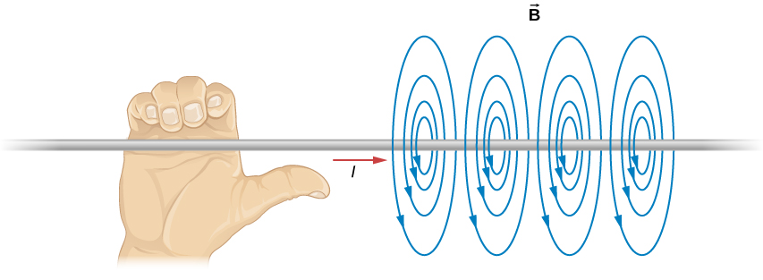 This figure demonstrates the right-hand rule. The wire is held with the right hand so that the thumb points along the current. The fingers wrap around the wire in the same sense as the magnetic field.