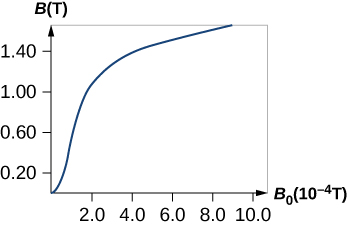 This picture shows a plot of the total field in the material versus the applied field for an initially unmagnetized piece of iron. The initial increase in the total field is followed by the saturation.