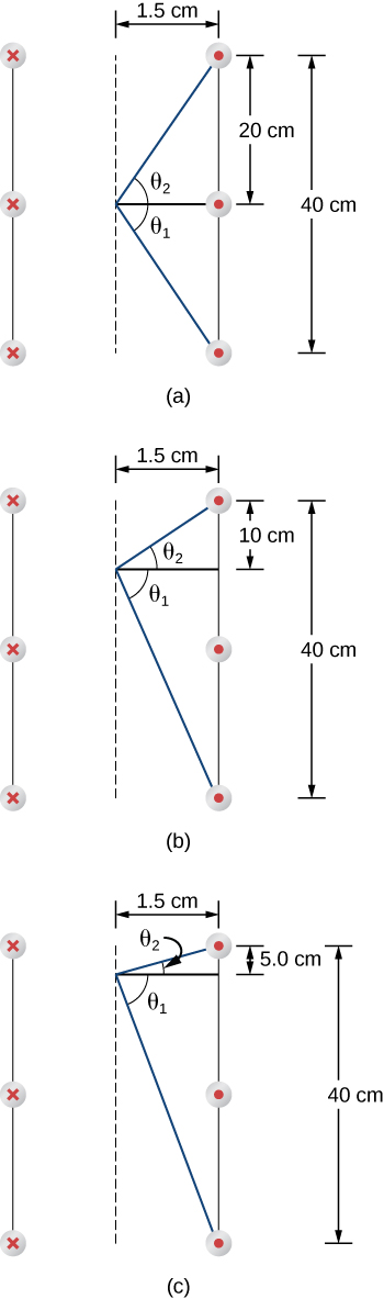 Figure A is a cross section of a solenoid that shows three windings. The distance from the center to the winding is 1.5 centimeters. The distance between the windings is 20 centimeters. The point is located at the center axis of the solenoid, opposite to the second winding. Figure B is a cross section of a solenoid that shows three windings. The distance from the center to the winding is 1.5 centimeters. The distance between the windings is 20 centimeters. The point is located at the center axis of the solenoid, between the first and the second winding. Figure C is a cross section of a solenoid that shows three windings. The distance from the center to the winding is 1.5 centimeters. The distance between the windings is 20 centimeters. The point is located at the center axis of the solenoid, five centimeters below the first winding.