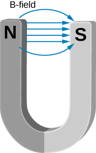 This figure shows a horse shoe magnet with the magnetic lines going from the North end to the South end.