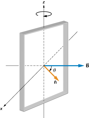 Figure shows a rectangular coil rotating in a uniform magnetic field.
