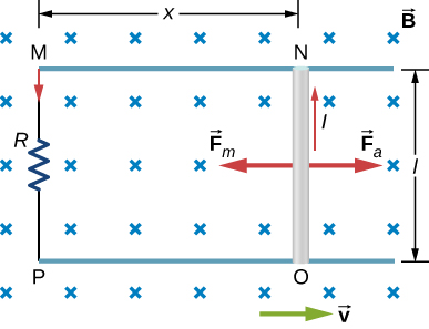 Figure shows a conducting rod that is pushed to the right through the perpendicular magnetic field at constant velocity. The resulting change in the magnetic flux induces a current in the circuit.