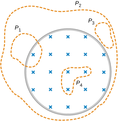 Figure shows the magnetic filed confined within the cylindrical region. Area P1 partially lies in the magnetic field. Area P2 is larger that the area of magnetic field and completely includes it. Area P3 lies outside of the magnetic field. Area P4 is smaller than the area of the magnetic field and is completely included within it.