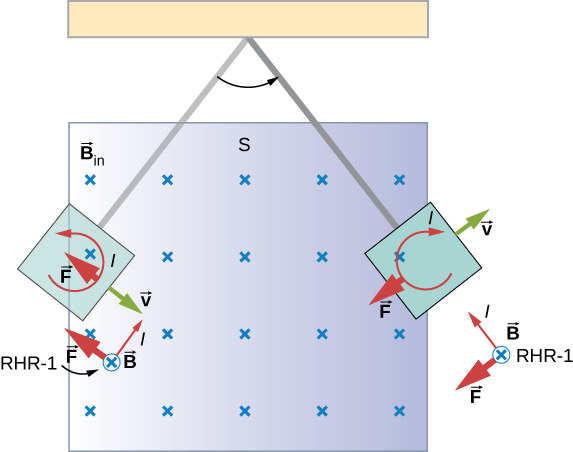 Figure shows conducting plate swinging between the poles of a magnet and passing uniform magnetic field. Counterclockwise eddy current is created when the plate enters the field. Clockwise current is create when the plate exists the field.