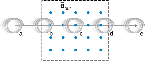 Picture shows a coil is moved from the left to the right through a uniform magnetic field. Magnetic lines are perpendicular to the coil and are directed from the plane of the page.