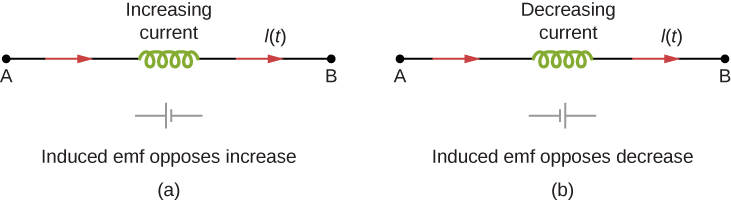 Figure a shows an increasing current flowing from point A to point B through a coil. An imaginary battery is shown with its positive terminal towards A and negative one towards B. Figure b shows a decreasing current flowing from point A to point B through a coil. An imaginary battery is shown with its negative terminal towards A and positive one towards B.
