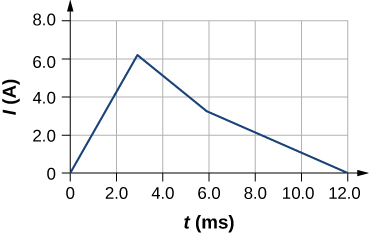 The graph of current in amperes versus time in milliseconds. The current starts from 0 at 0 milliseconds, increases with time and reaches just over 6 amperes at roughly 3 milliseconds. It decreases sharply till about 6 milliseconds, then decreases at a slightly slower rate till it reaches 0 at 12 milliseconds.