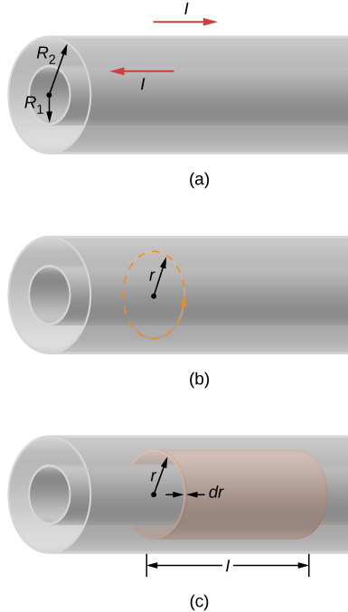 Figure a shows two concentrically arranged hollow cylinders. The radius of the inner one is R1 and that of the outer one is R2. Figure 2 shows a dotted circle with radius r in between the two cylinders. Figure c shows a cylinder of length and radius r in between the two cylinders. Its thickness is dr.