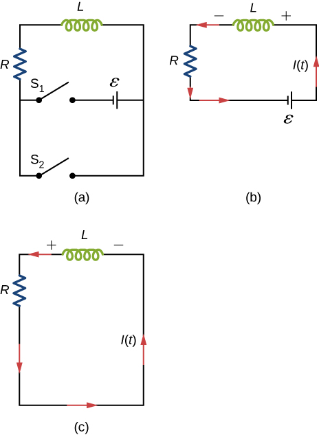 Figure a shows a resistor R and an inductor L connected in series with two switches which are parallel to each other. Both switches are currently open. Closing switch S1 would connect R and L in series with a battery, whose positive terminal is towards L. Closing switch S2 would form a closed loop of R and L, without the battery. Figure b shows a closed circuit with R, L and the battery in series. The side of L towards the battery, is at positive potential. Current flows from the positive end of L, through it, to the negative end. Figure c shows R and L connected in series. The potential across L is reversed, but the current flows in the same direction as in figure b.