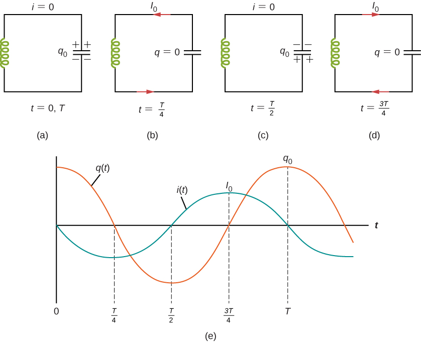 Figures a through d show an inductor connected to a capacitor. Figure a is labeled t = 0, T. The upper plate of the capacitor is positive. No current flows through the circuit. Figure b is labeled t = T by 4. The capacitor discharged. Current I0 flows from the upper plate. Figure c is labeled t = T by 2. The polarity of the capacitor is reversed, with the lower plate being charged positive. No current flows through the circuit. Figure d is labeled 3T by 4. The capacitor is discharged. Current I0 flows from the lower plate. Figure e shows two sine waves. One of them, q0, has highest points of the crest at t = 0 and t = T. It crosses the axis at t = T by 4 and t = 3T by 4. It has the lowest point of the trough at t = T by 2. The second wave, I0 has a smaller amplitude than q0. The highest point of its crest is at t = 3T by 4. The lowest point of its trough is at t = T by 4. It crosses the axis at t = T by 2 and t = T.