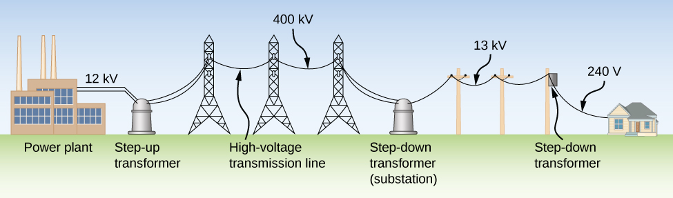 Figure shows a power plant on the left. This is connected to a step up transformer through a 12 kV line. The transformer is connected to a high voltage transmission line of 400 kV. This is connected to a step down transformer at a substation. From here, a 13 kV line goes to a step down transformer on an electric pole. From here a 240 V line goes to a house.