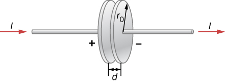 Figure shows a capacitor with two circular parallel plates. A wire, carrying current I, is connected across it. The radius of the plates is r subscript 0 and the distance between two plates is d.