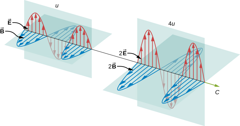 Figure on the left shows an electromagnetic wave with electric field E and magnetic field B. It is labeled u. Figure on the right shows an electromagnetic wave with electric field 2E and magnetic field 2B. Here, the amplitudes of the sine waves are doubled. The wave is labeled 4u.