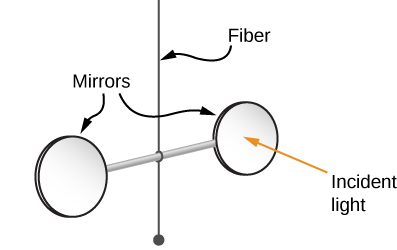 Figure shows an apparatus with two circular mirrors attached at either end of a horizontal rod. The rod is suspended from the centre by a fiber.