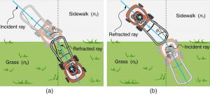The figures compare the working of a lawn mower to that of the refraction phenomenon. In figure (a) the lawn mower goes from a sidewalk to grass, it slows down and bends towards a perpendicular drawn at the point of contact of the mower with the surface of separation. An imaginary line along the mower when it is on sidewalk is taken to be the incident ray and the angle which the mower makes with the perpendicular is taken to be theta one. As it goes into the grass, the mower turns and the imaginary line moves towards the perpendicular line drawn and makes an angle theta two with it. The imaginary line drawn along the mower when the mower is in the grass is taken to be the refracted ray. Sidewalk is taken to be a medium of refractive index n one and that of grass to be taken as n two. In figure (b), the situation is the reverse of what has happened in figure (a). The mower moves from grass to sidewalk and the ray of light moves away from the perpendicular when it speeds up.