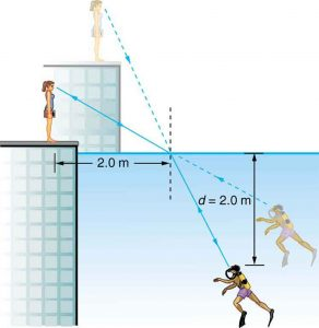 A scuba diver and his trainer look at each other. For the trainer, the scuba diver appears less deep than he actually is, and to the diver, the trainer appears much higher than she actually is. To the trainer, the scuba diver's feet appear to be at a depth of two point zero meters. The incident ray from the trainer strikes the water surface at a point, the point of incidence, and the trainer is at a horizontal distance of two point zero meters from a perpendicular drawn at the point of incidence.