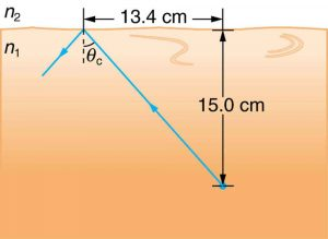 A light ray travels from an object placed in a denser medium n1 at 15.0 centimeter from the boundary and on hitting the boundary gets totally internally reflected with theta c as critical angle. The horizontal distance between the object and the point of incidence is 13.4 centimeters.