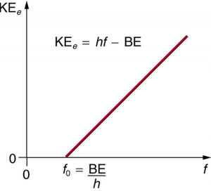 A graph of frequency verses kinetic energy of an electron is shown, where frequency is along x axis and kinetic energy is along the y axis. The plot is a straight line having an inclination with x axis and meets the x axis at f sub zero, known as threshold frequency, given by B E divided by h. The threshold kinetic energy is written as equal to h f minus B E.