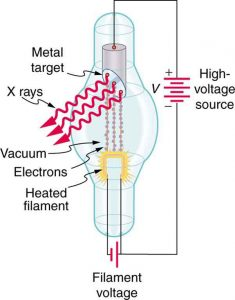 A cathode ray tube connected to a high-voltage source is shown in the figure. The image shows electrons coming out of the heated filament at one end of the vacuum tube as tiny balls, and hitting the metal plate at the opposite end of the vacuum tube. X rays are shown coming out from the metal plate in the form of waves.